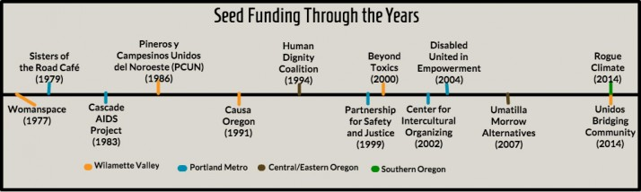 A timeline of MRG's seed funding, including: Womanspace in 1977, Sisters of the Road Cafe in 1979, Cascade AIDS Project in 1983, PCUN in 1986, Causa Oregon in 1999 and other more recent groups.
